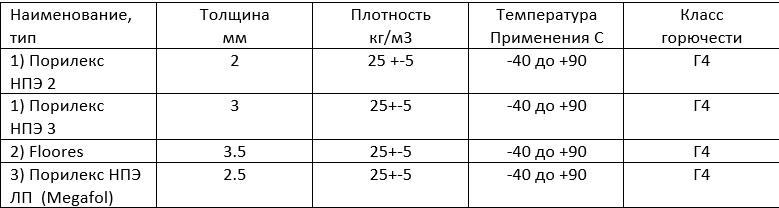 Таблица подложки Порилекс для плавающих и теплых полов из НПЭ