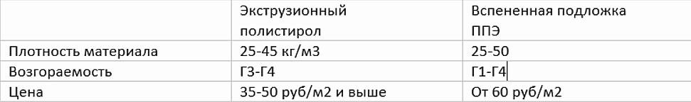Таблица сравнения подложки из пенополистирола и вспененной из сшитых пен