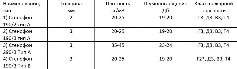 Краткая сводная таблица подложки «Стенофон» под ламинат