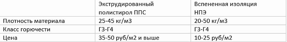 Таблица сравнения подложки из пенополистирола и вспененной из несшитых пен (НПЭ) 2-3 мм