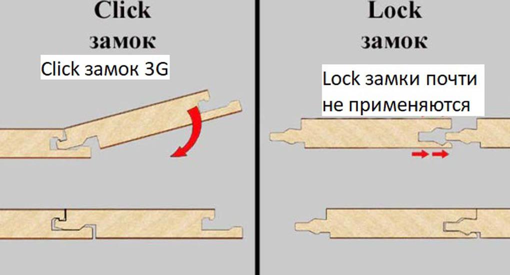 Замок ламината Click и Lock